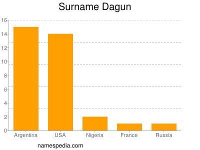 Surname Dagun