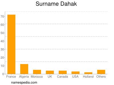 Surname Dahak
