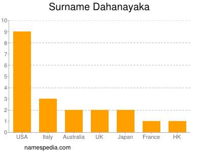 Surname Dahanayaka