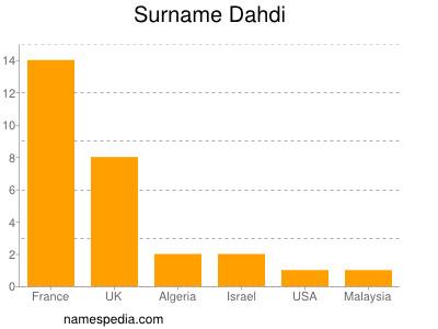 Surname Dahdi