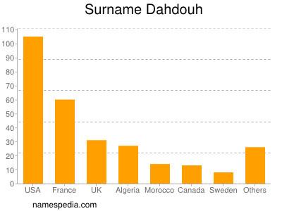 Surname Dahdouh