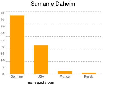 Surname Daheim