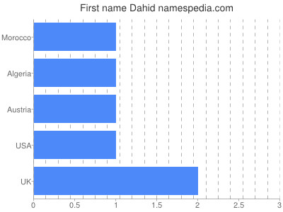 Given name Dahid