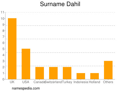 Surname Dahil