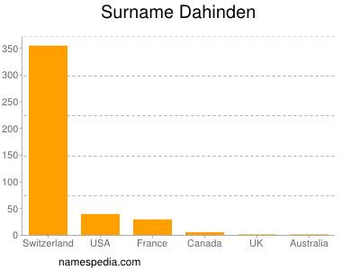 Surname Dahinden