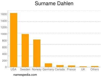 Surname Dahlen