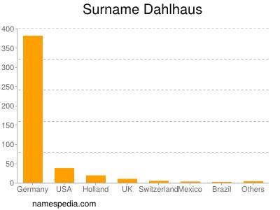 Surname Dahlhaus