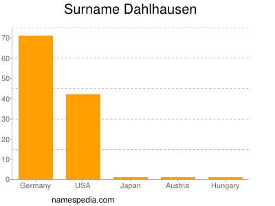 Surname Dahlhausen