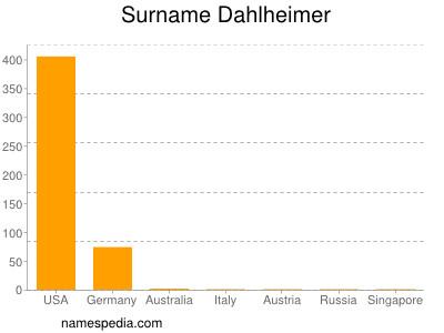 Surname Dahlheimer