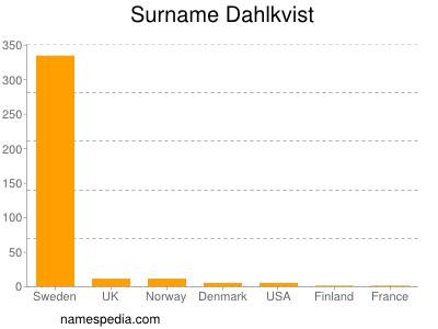 Surname Dahlkvist