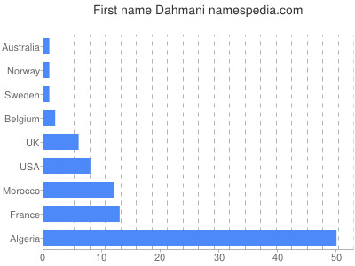 Given name Dahmani