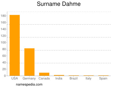 Surname Dahme