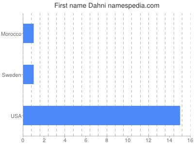 Given name Dahni