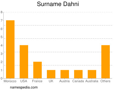 Surname Dahni