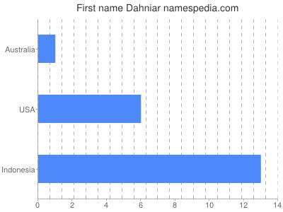 Given name Dahniar