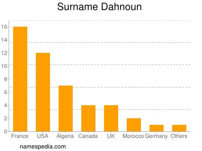 Surname Dahnoun