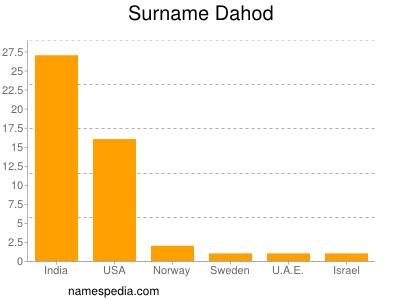 Surname Dahod