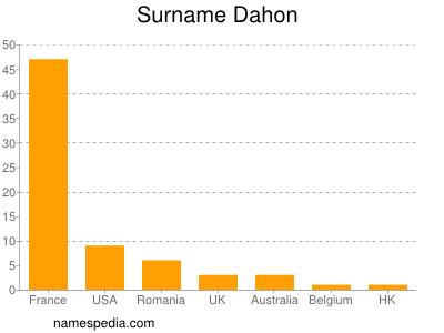 Surname Dahon