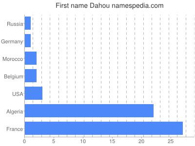 Given name Dahou