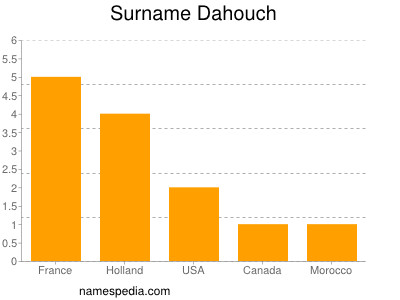 Surname Dahouch