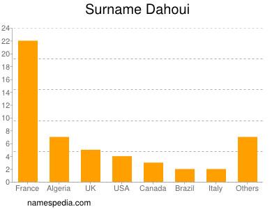 Surname Dahoui