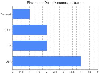 Given name Dahouk