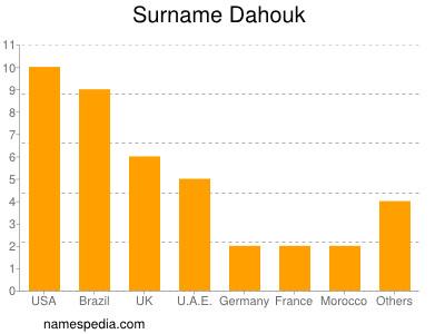 Surname Dahouk