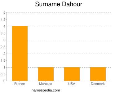 Surname Dahour