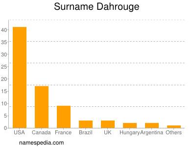Surname Dahrouge