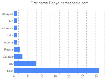 Given name Dahya