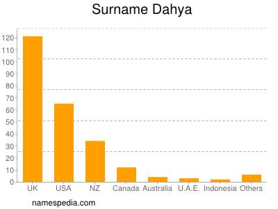 Surname Dahya
