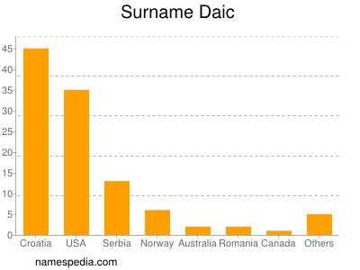 Surname Daic