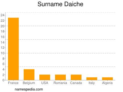 Surname Daiche