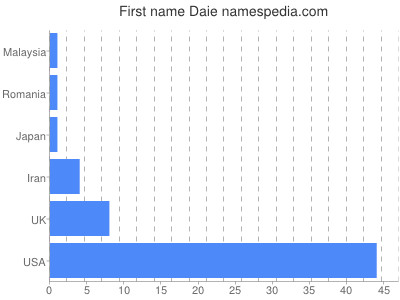 Given name Daie