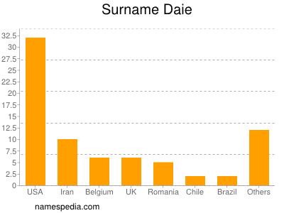 Surname Daie