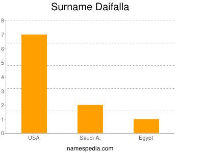 Surname Daifalla