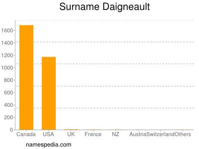 Surname Daigneault