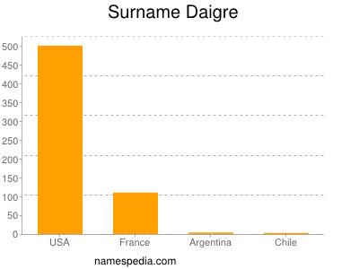 Surname Daigre
