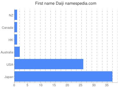 Given name Daiji