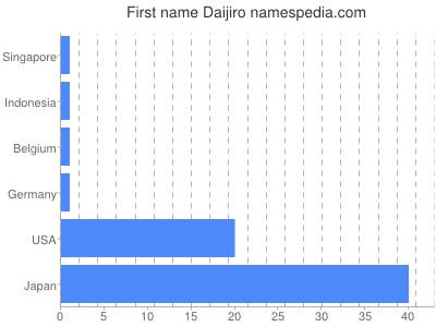 Given name Daijiro