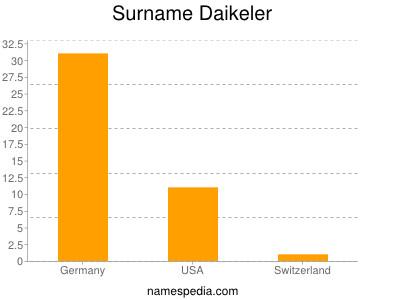 Surname Daikeler