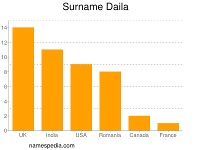 Surname Daila
