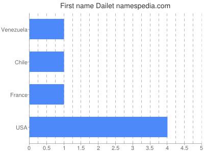 Vornamen Dailet