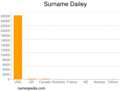 Surname Dailey