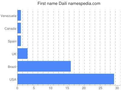 Given name Daili