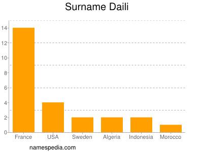Surname Daili