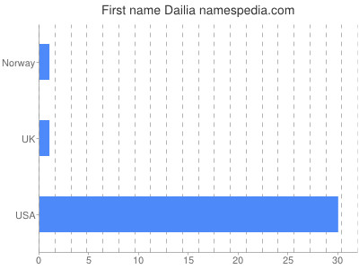 Given name Dailia