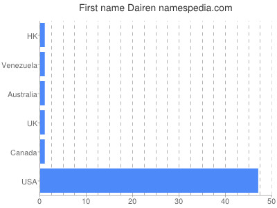 Given name Dairen