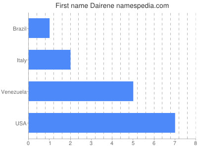 Given name Dairene