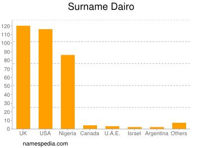 Surname Dairo